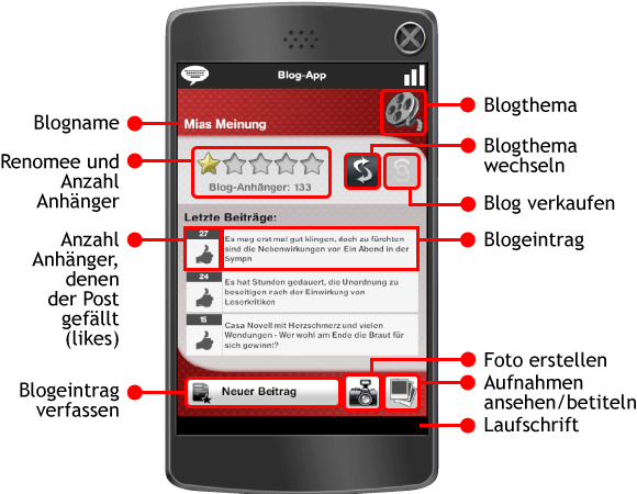 Blog-App - Interface mit Funktionen