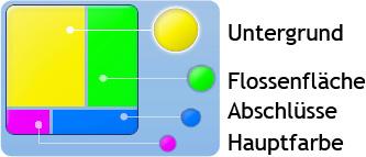 Verteilung der Flossenfarbe an der Flosse