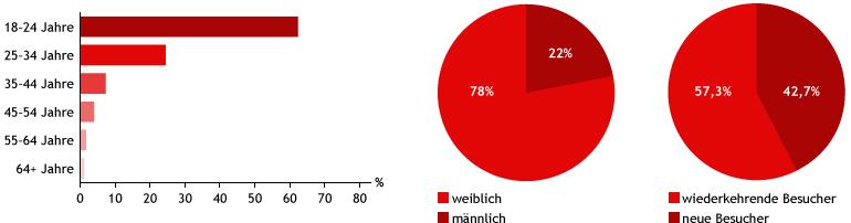 Besucher auf simension 8/2014 bis 7/2015