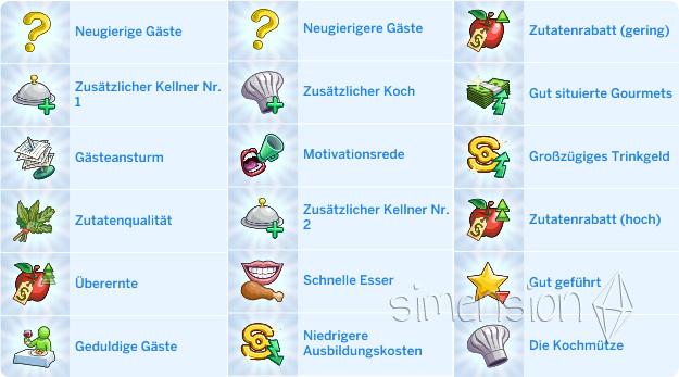 Restaurantvorteile in Die Sims 4 Gaumenfreuden