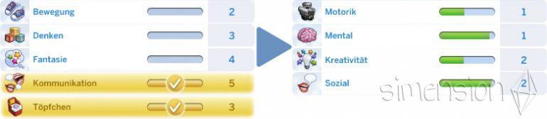 Anrechnung von Kleinkinder-Fähigkeiten auf Kinder-Fähigkeiten